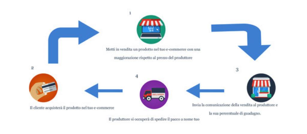 Guida per creare un e-commerce dropshipping
