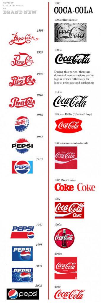 Un logo che non cambia nel tempo