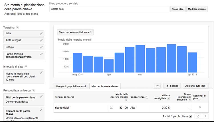 Come aprire un blog: statistica