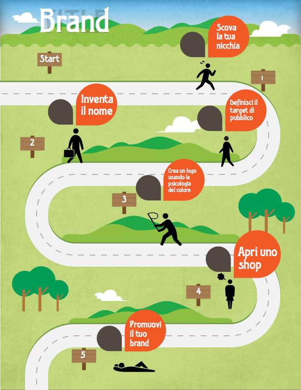 Creare un brand: guida pratica e come raggiungere il successo